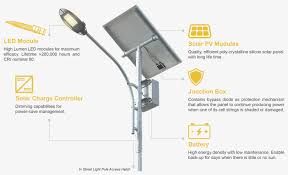 Solar Street Light Technical Specifications by Streetlight Qeos Led