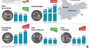 Cambriolages En Lot Et Garonne Plus De Sept Cambriolages Par Jour Dans Le Tarn Et Garonne 13 01