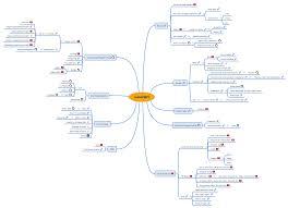 Map Javascript Javascript Xmind Online Library