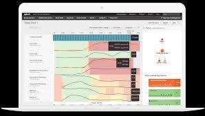 siem aiops application management log management machine