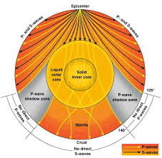 what type of seismic waves travel through earth images Refraction and seismic waves google search education gif