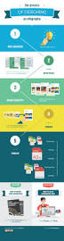 best 25 process infographic ideas only on pinterest design the process of designing an infographic simplified in 5 steps infographic websiteinfographic examplesinteractive infographicinfographicsflowcharthow