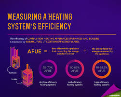 energy saver 101 home heating department of energy