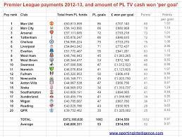 premier league goals table premier league goals worth 915k each last season and 1 5m now