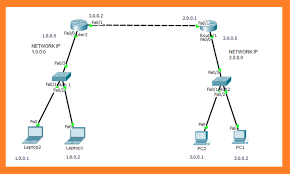 tutorial cisco packet tracer 5 3 static routing configuration using 2 routers in cisco packet tracer