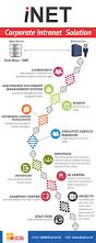 best 25 management information system ideas on pinterest mobile