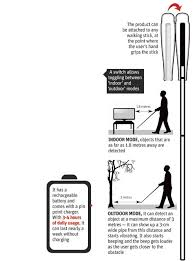 Blind People Stick Iit Delhi Creates Affordable U0027smart U0027 Cane For The Blind News