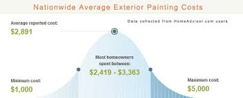 How Much To Charge To Paint Exterior Of House - compare 2017 average exterior house painter costs vs diy pros