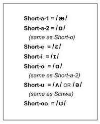 short oo pronunciation coach