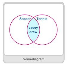 venn diagram definition examples u0026 fun math worksheets