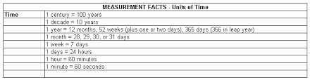 measurement facts units of time grade 6 mathematics