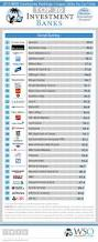 2014 Wso Rankings For Investment Banks Overall Investment