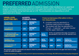 requirements deadlines undergraduate admissions