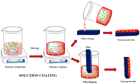 membranes free full text polymeric nanocomposite membranes for
