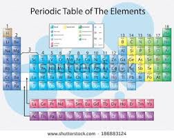 Periodic Table Diagram Vector Illustration Diagram Periodic Table Elements Stock Vector