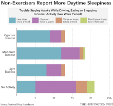 Is Working Out Before Bed Bad The Importance Of Exercise And Aging Related Disease Aai Clinic
