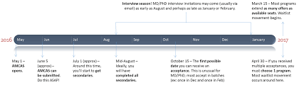 overview and timeline for md phd applications u2013 unabridged