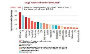 around the world using to sell purchase drugs
