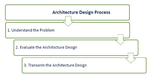 design elements matrix architecture and design key principles