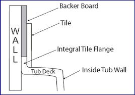 Tiling Bathtub Tub Help Tile Flange