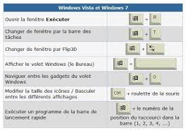 raccourci clavier bureau les raccourcis clavier pour windows vista et windows 7