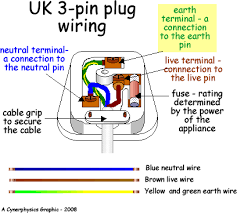 a 3 prong 220v outlet wiring diagram 4 wire dryer hookup diagram