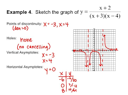 14 best rational function project images on pinterest rational