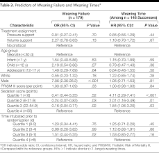 ventilator weaning protocol effect of mechanical ventilator weaning protocols on respiratory