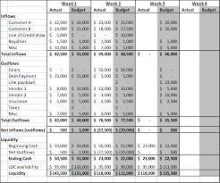 liquidity report template how to create a 13 week flow forecast model plura financial