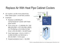 compressed air cabinet coolers energy efficient compressed air systems ppt download