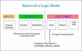 8 best images of charts logic model templates program logic