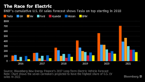 analyst says tesla model 3 launch could be as big as 2007 iphone