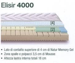 materasso dorsal scopri le offerte di materassi a firenze natalini tempur dorsal