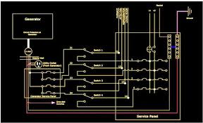 portable generator transfer switch design and installation