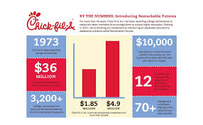 fil a doubles investment in team member college education
