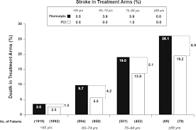 acute coronary care in the elderly part ii circulation