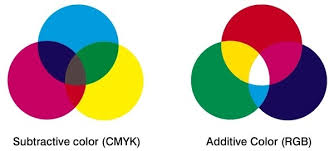 what colors make yellow what two primary colors of light can be combined to make yellow