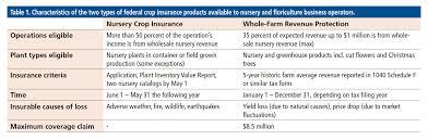 Overhead Calculation Spreadsheet Navigating Production Risks In The Nursery American Nurseryman