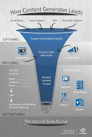 Business Opportunity Email Leads by Best 25 Sales Prospecting Ideas On Pinterest Sales Tips Sales