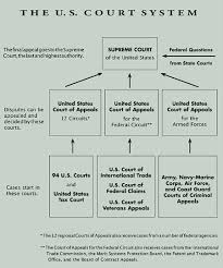 federal circuit court map judicial branch free research sources