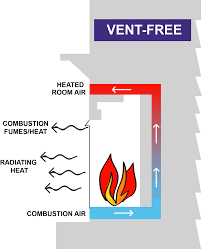 4 types of gas fireplace venting options g u0026b energy