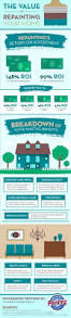 52 best home diy infographics images on pinterest interior