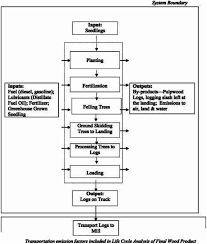 sustainability free full text natural resources management