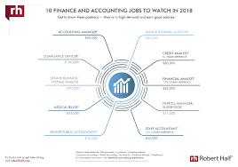 the glass door salaries accounting u0026 finance salaries 2018 salary guide robert half
