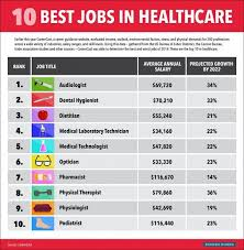 best job in the medical field best infographic best infographics 2015 healthcare best free