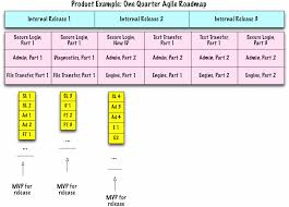 Agile Estimation Template the case for and against estimates part 1 johanna rothman