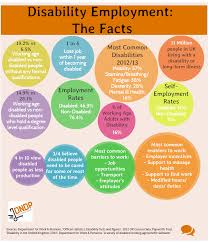 employment the facts