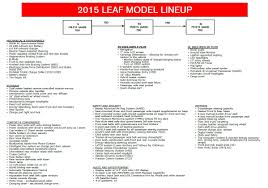 nissan leaf charge time 2015 nissan leaf new color choice range changes