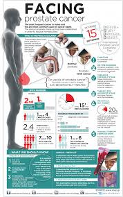 prostate cancer facts and statistics infographic cancer facts