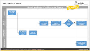 swim lane diagram template excel visio swim lane process map